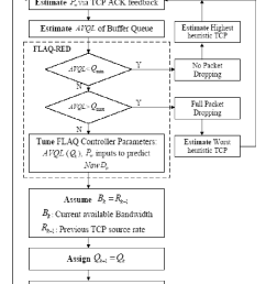 flow chart of control loop of the proposed flaq red algorithm to estimate heuristic tcp [ 800 x 1097 Pixel ]
