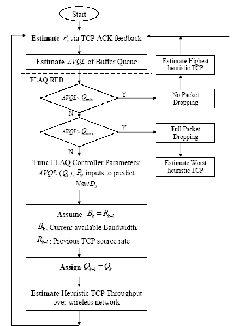 hight resolution of flow chart of control loop of the proposed flaq red algorithm to estimate heuristic tcp