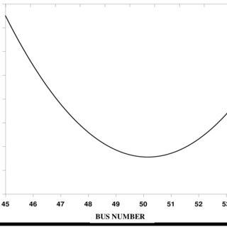 9), Single Line Diagram of a Typical 33/11 kV Substation