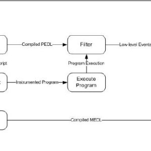 JavaMaC Framework DataFlow Diagram | Download Scientific Diagram
