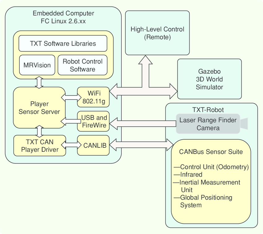 architecture software block diagram 2010 cobalt wiring vehicle this shows how the onboard sensor network interacts with local embedded computer using can