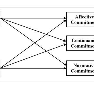 (PDF) Empirical Study on the Impact of Leadership Behavior