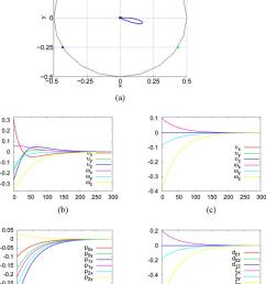 decoupled versus coupled control a camera cartesian trajectories b and [ 850 x 1184 Pixel ]
