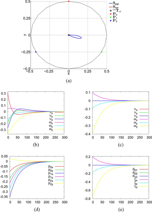 small resolution of decoupled versus coupled control a camera cartesian trajectories b and