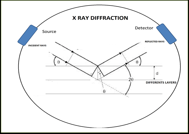 Schematic diagram of the technique of X-ray diffraction