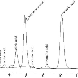 (PDF) Organic acids profile in tomato juice by HPLC with