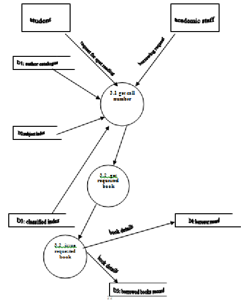 Logical Data Flow Diagram of the Circulation subsystem