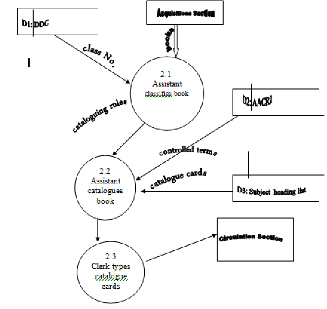 Physical Data Flow Diagram of the Cataloguing Subsystem