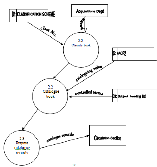 context diagram logical