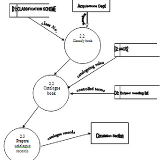 Logical Data flow Diagram of the Cataloguing Subsystem