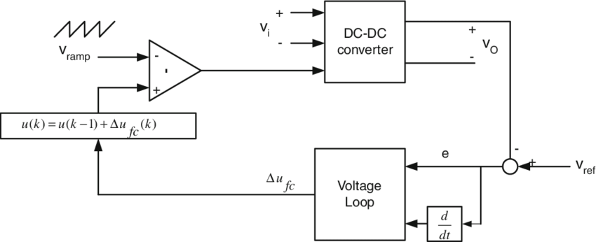 Block diagram of voltage-mode control technique for a DC