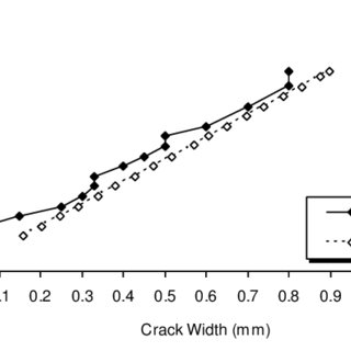 Crack patterns from beams tested with varying impact