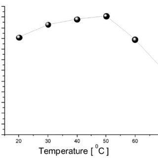 Calibration curve showing the study of interferences with