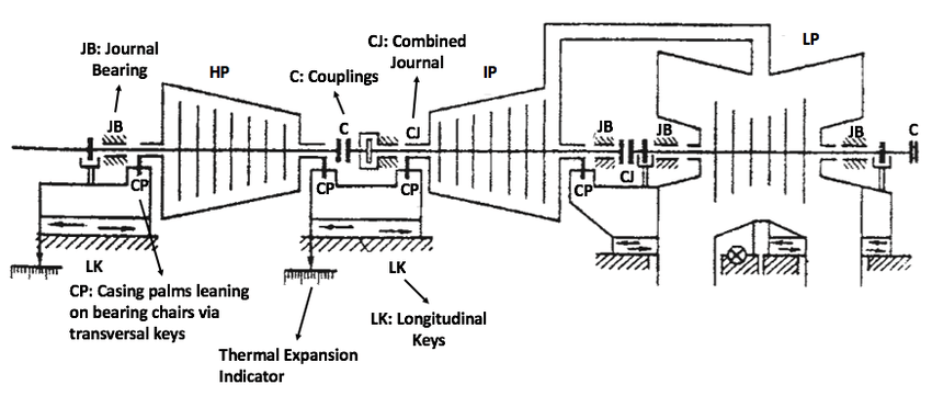 General Steam Turbine Arrangement (Leyzerovich, 2008