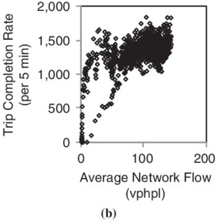 Network average flow (mobility) versus trip completion