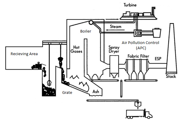A schematic diagram of waste to energy (WtE) plant