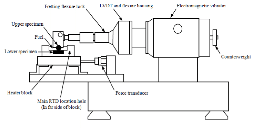 a. Schematic diagram of high frequency reciprocating rig