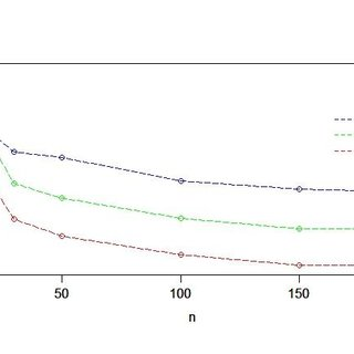 Graph of hazard function for selected parameters