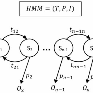 The two-, three-and four factor model of the PCL:SV