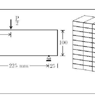(a) Uniaxial, biaxial, triaxial tensile loading results