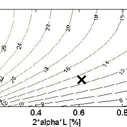 (PDF) Characterization and Optimization of External Cavity
