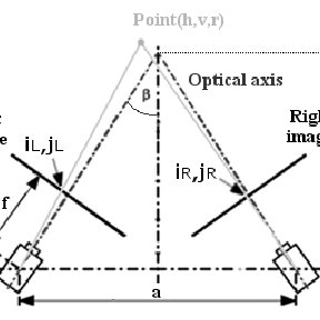 The camera arrangement of the parallel stereoscopic camera