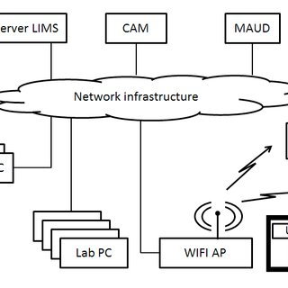 (PDF) Device Security Implementation Model based on