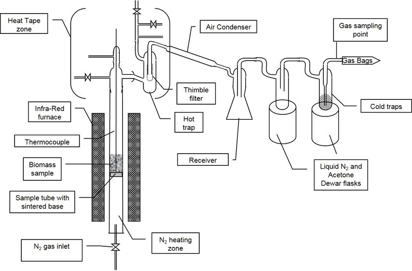 Stage I pyrolysis reactor (batch) and pyrolysis vapour