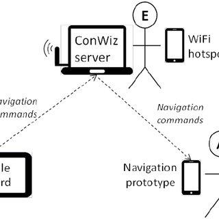 Hardware and software setup depicting communication among