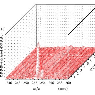 Concentration dependence of surface tension (surface