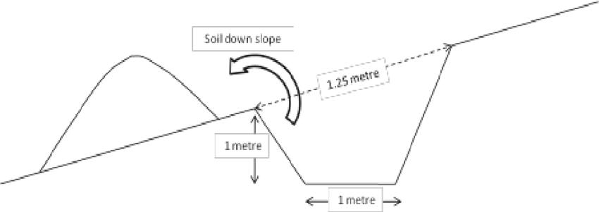 6. 6: Construction of a cut-off drain (Fanya chini) Source