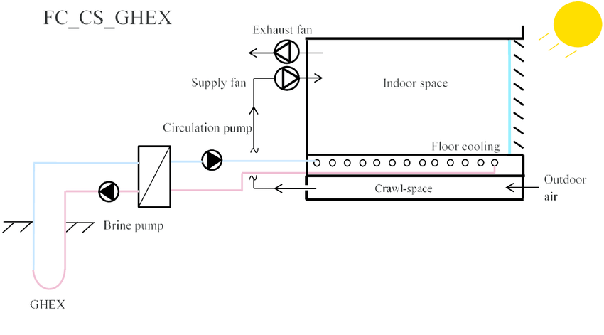 Schematic drawings of the analyzed cooling systems (AC