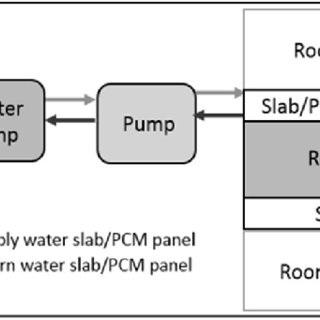 Air conditioning process considered in the energy use
