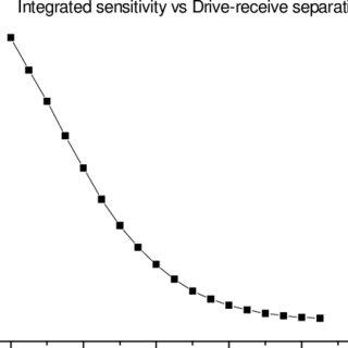 5. Shows the sensitivity distribution of the tetrapolar