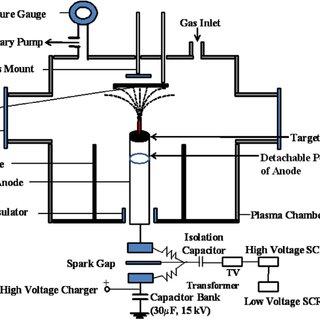 Schematic of modified dense plasma focus device. Schematic