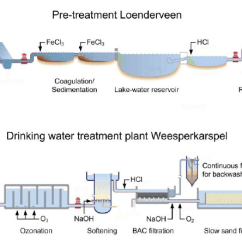 Diagram Of Water Purification Process Sony Car Radio Wiring Unique The Best Electr Scheme Drinking Treatment Plant... | Download Scientific