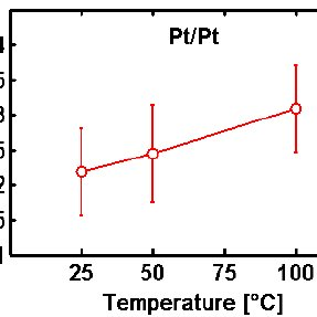 Typical IV plot of a) the unipolar Pt/Pt and b) the
