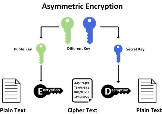 Hacking A Rise Asymmetric-encryption-primitive Perform asymmetric encryption - OpenSSL help Data concealment OpenSSL