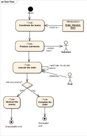 Task Flow Diagram   Download Scientific Diagram