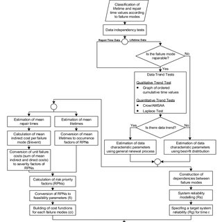 Reliability allocation methodology for efficient maintenance decisions