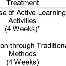 (PDF) The impact of active learning activities on