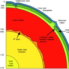 Structure Of The Earth Diagram Digital Energy Meter Wiring Internal 2 Download Scientific
