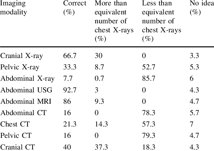 Estimations of radiation doses of various imaging