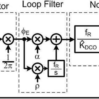 AM-FM conversion mechanism. (a) Phasor representation of