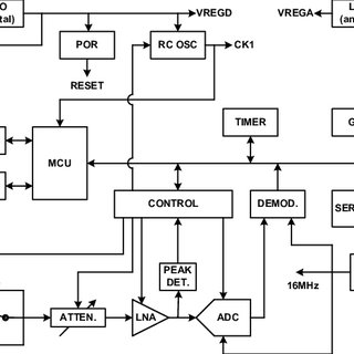 (PDF) A multi-mode software-defined CMOS BPSK receiver SoC