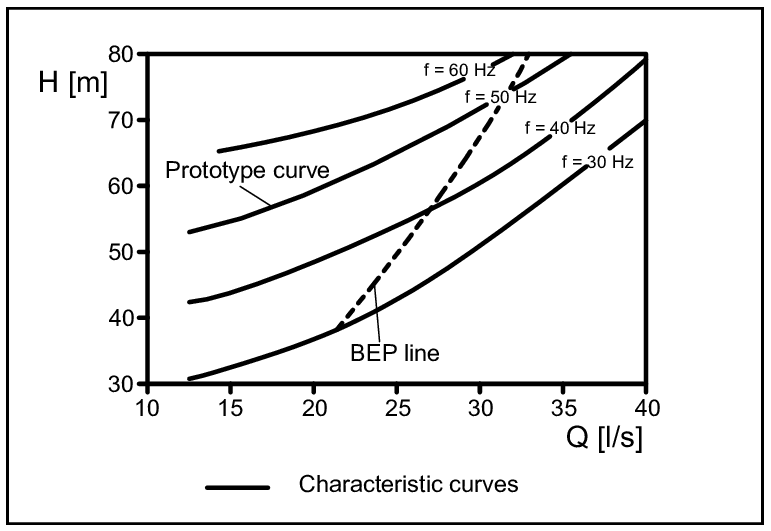 Characteristic curves of a PAT under variable speed