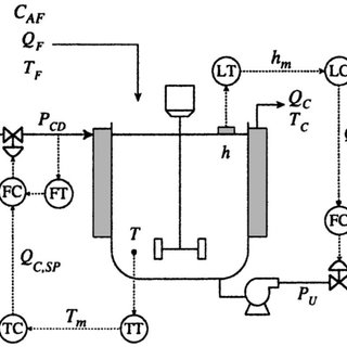 Continuous Stirred-Tank Reactor (CSTR) system with cascade
