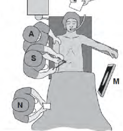schematic view of operating room setup for low anterior resection  [ 850 x 1407 Pixel ]