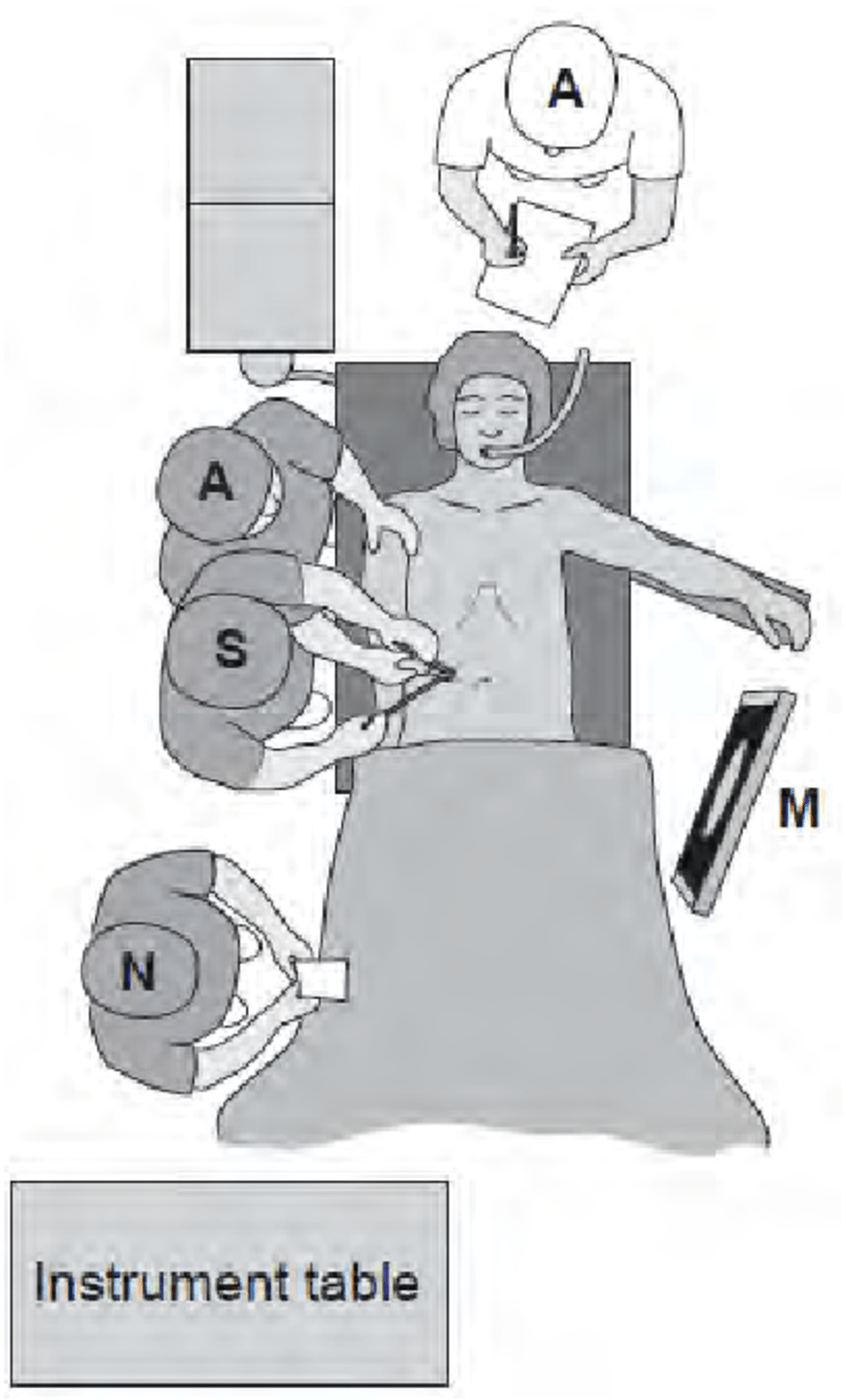 medium resolution of schematic view of operating room setup for low anterior resection