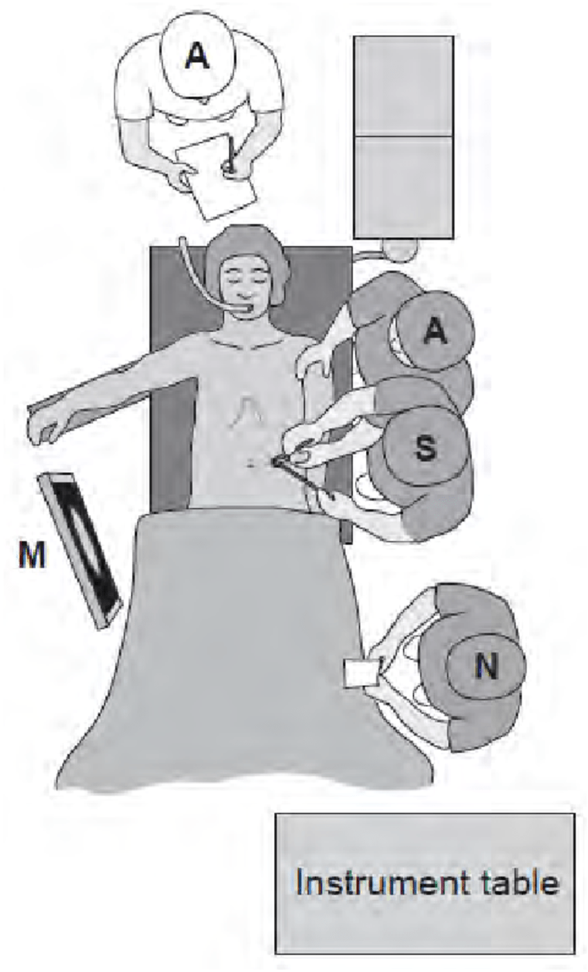 hight resolution of patient positioning and the surgical team for hartmann s operation and abdominoperineal resection